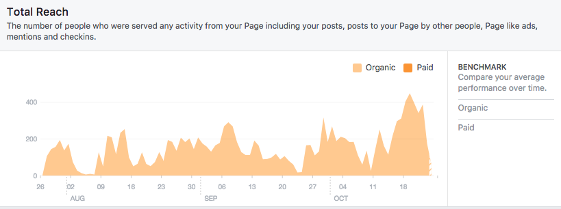 4 questions that helped our church increase our Facebook page reach by 300%