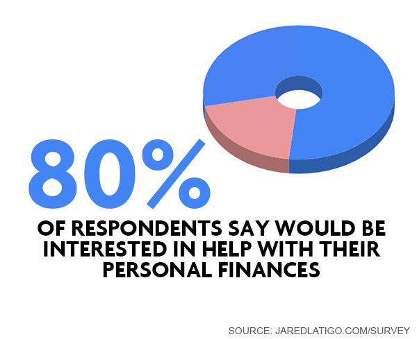 Corporate Personal finance statistics